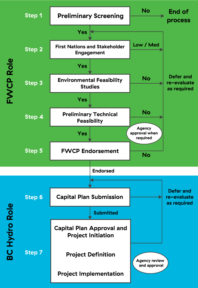 FWCP & BC Hydro's role