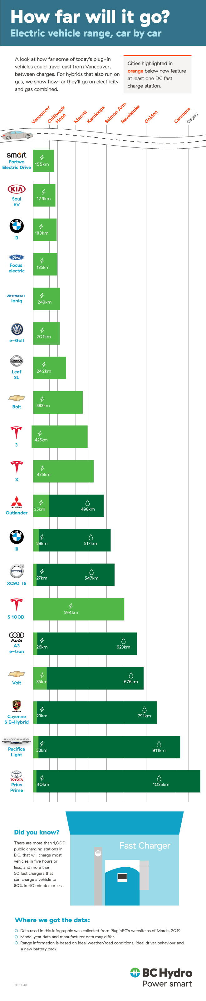 Electric vehicle range comparison 2018