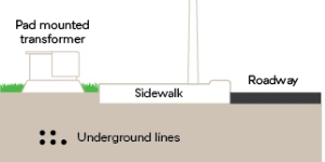 Detail of undergrounding of lines from Beautification Fund graphic