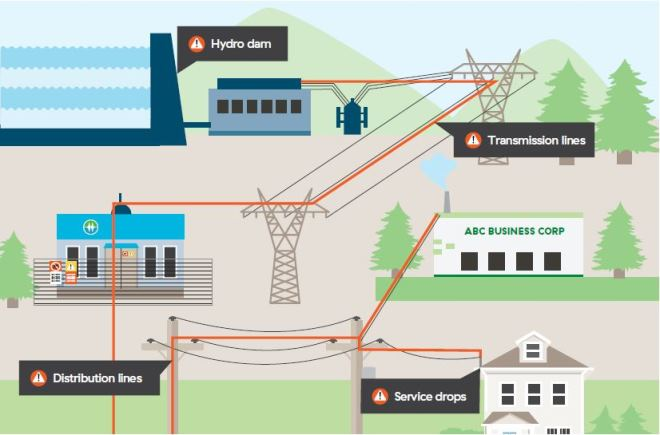 Illustration shows BC Hydro system basics, from a hydroelectric dam, through transmission, to distribution to  homes and businesses.