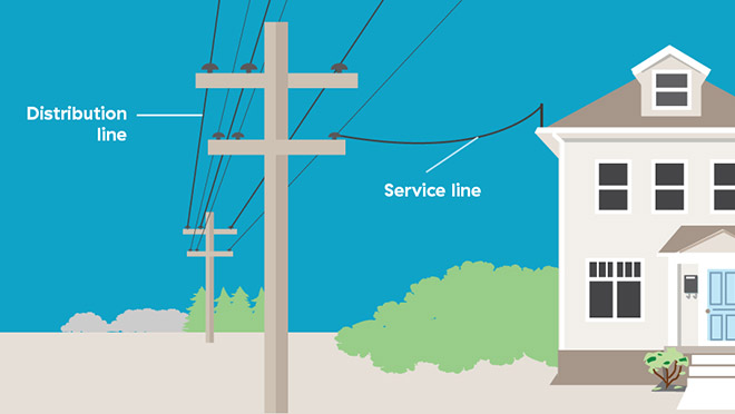 Illustration showing the difference between a distribution line and service line to a residential home
