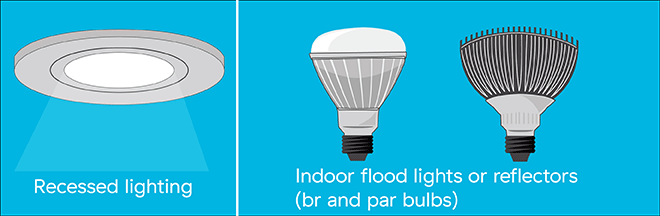 How to choose the right bulb for your needs recessed lighting flood lights full width illustrationg aloadofball Images