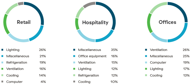 Graphs that show the average breakdown of electricity use in retaill, hospitality, and office environments