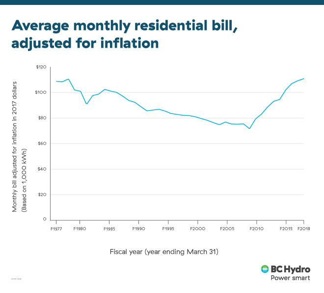 Average monthly residential bill graph