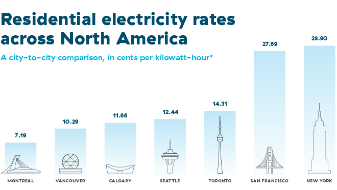 bch-north-american-electricity-rates-comparison1.jpg