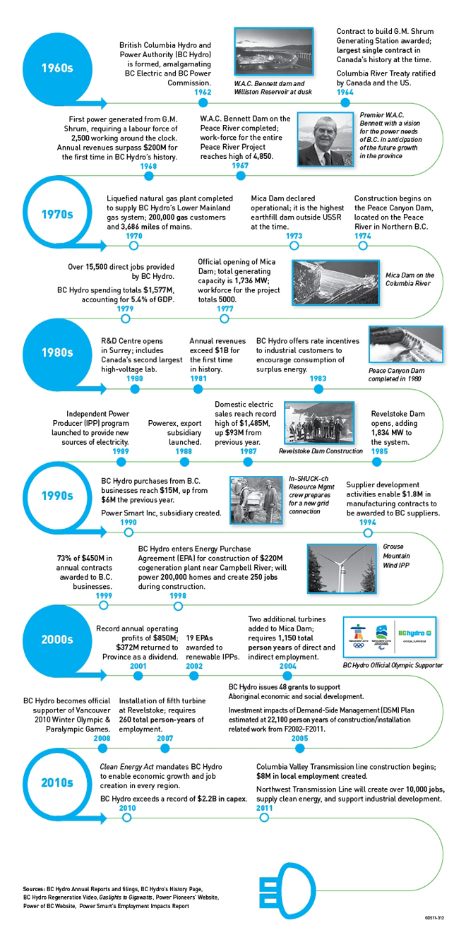 Building BC Hydro 50 years infographic