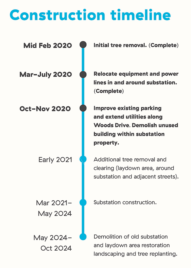 Capilano substation construction timeline, October 2020