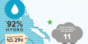 How does BC Hydro's carbon emissions compare with other utility companies around the world?