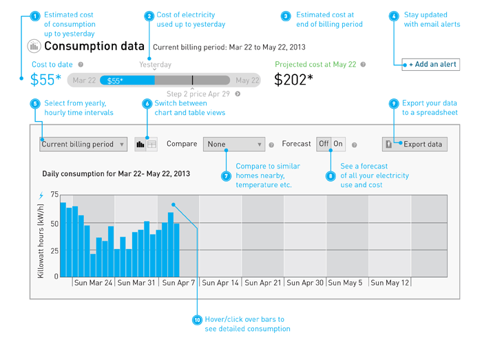 how to find view detailed consumption on bc hydro account