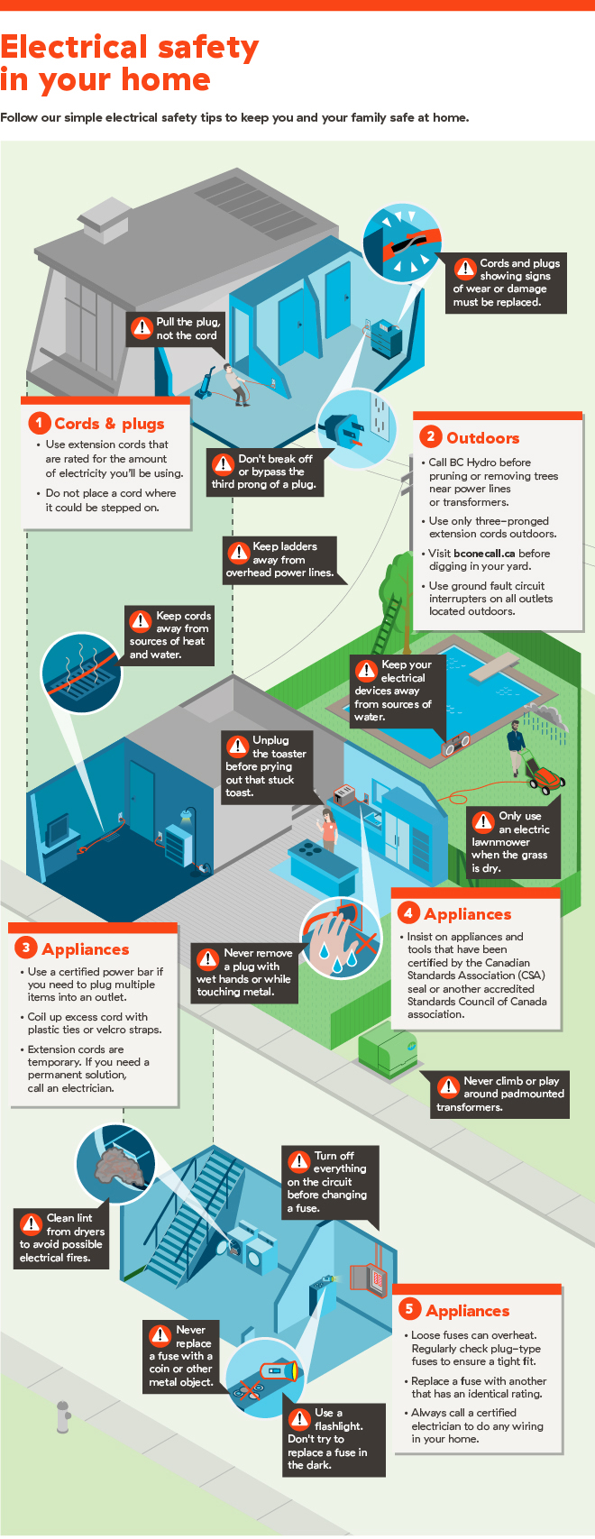 Electrical safety in your home infographic