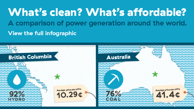 Full-width tease for promotion of infographic that compares generation type, rates and carbon emissions across the world