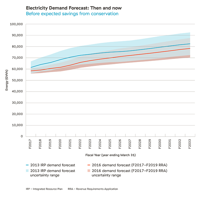 Electricity Demand Forecast: Then and now