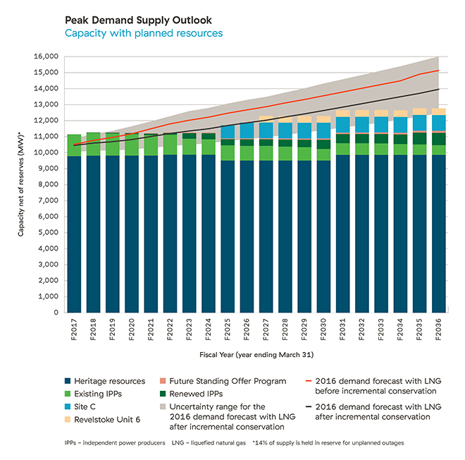 Peak demand supply outlook