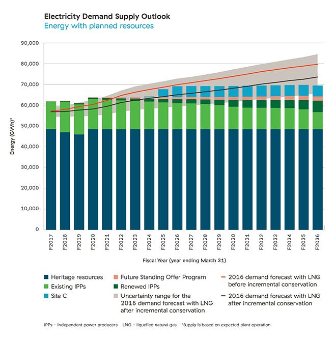 Electricity Demand Supply Outlook