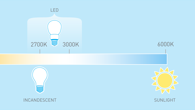 To match the look of traditional incandescent light bulbs, choose a bulb with a colour temperature around 2700K.