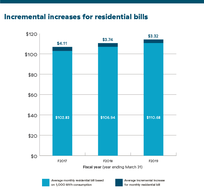 Incremental increases for residential bills graph