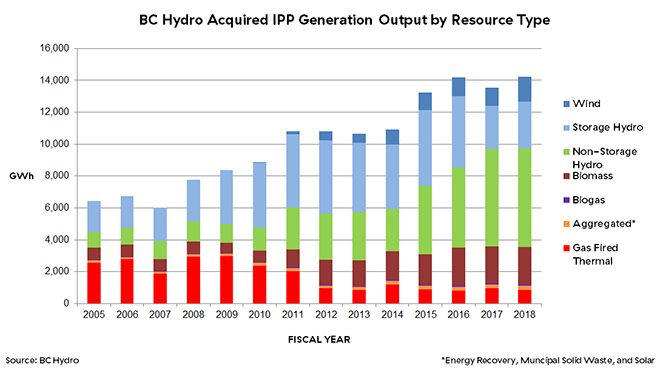 Graph of Acquired IPP generation output by resource type from fiscal 2005-2018
