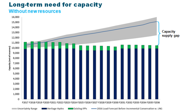 Graph showing capacity needs to F2036
