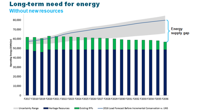 Graph showing energy needs to F2036