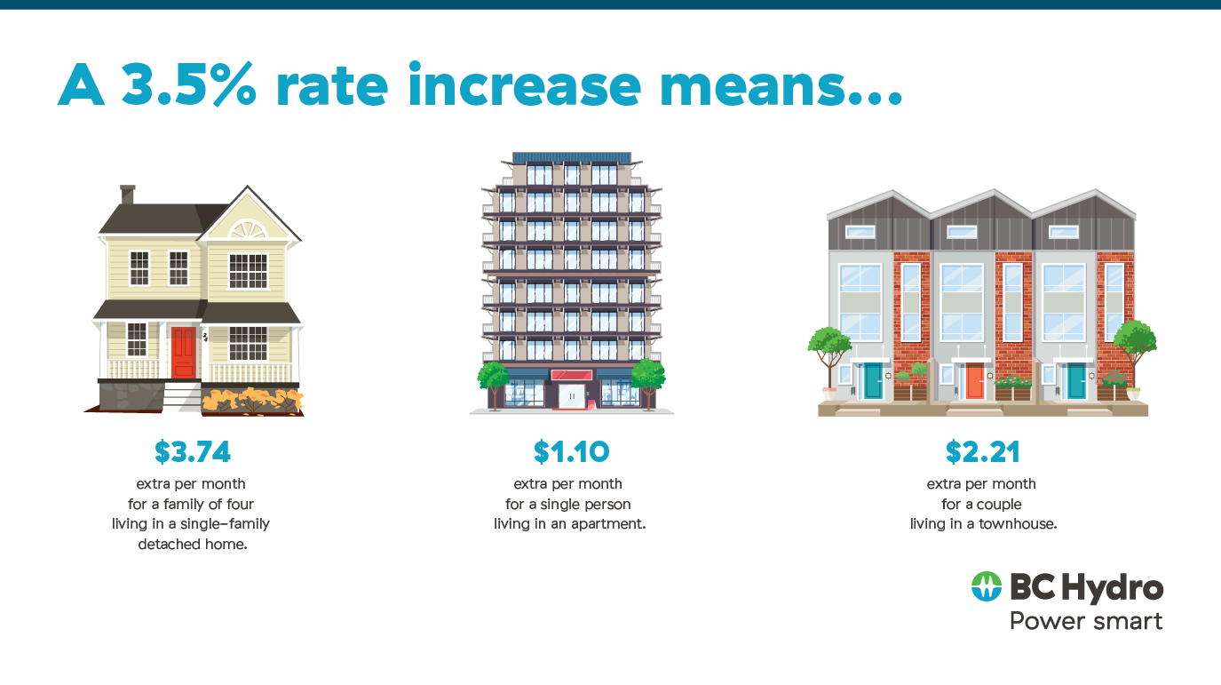 4% rate increase means for residential customers