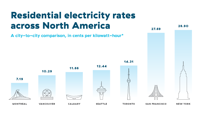 Chart showing a comparison of electricity rates in major cities across North America