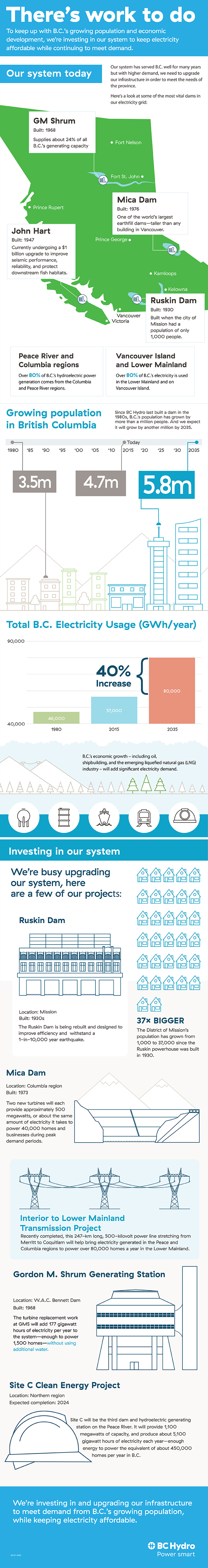 Infographic about where we're investing to meet future energy demand