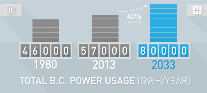 Graph showing B.C. power usage per year