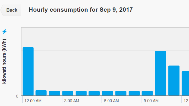 Screenshot of MyHydro showing baseline usage