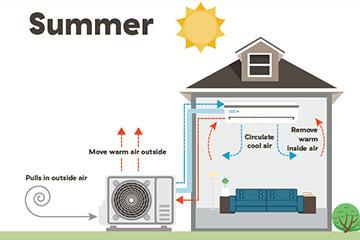 5 reasons you should get a heat pump