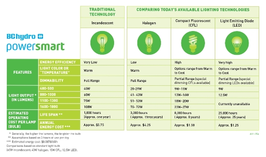 High Quality Lighting Choices: Our Comparison Chart Should Help Nice Look