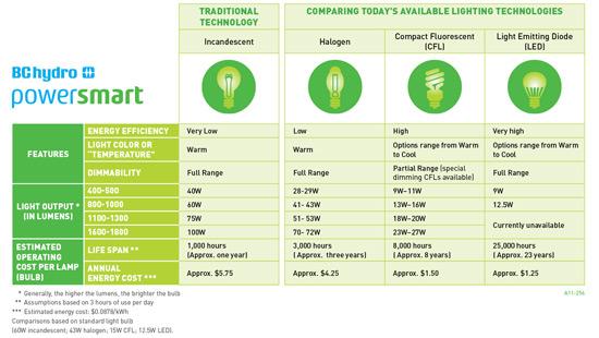 Jillian harris q a design lighting love for Comparison table design